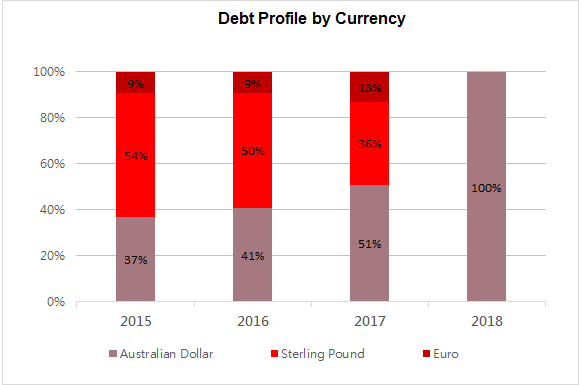 Debt Profile by Currency